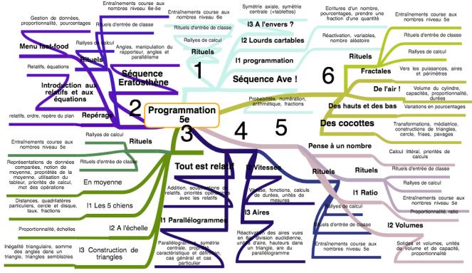 Programmation 5e
