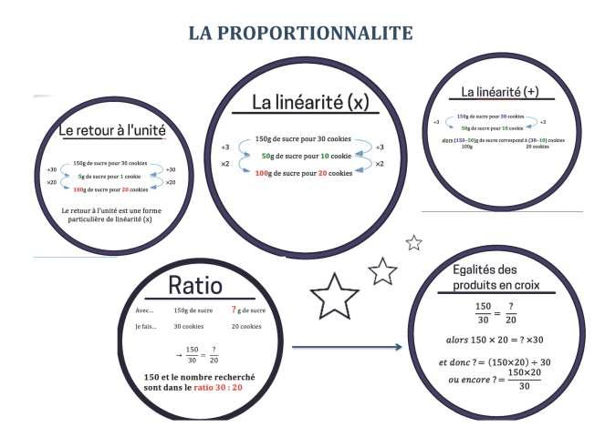 Leçon proportionnalité