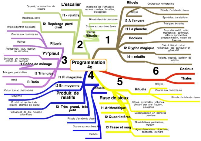 Programmation 4e