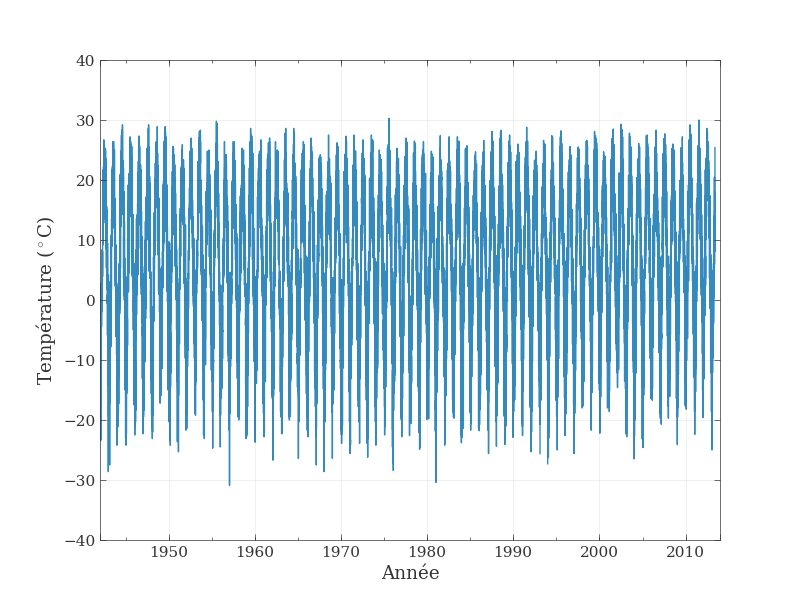 Température annuelle moyenne depuis 1942